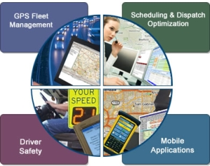 Telematics technology to assist integrated fleet risk management program