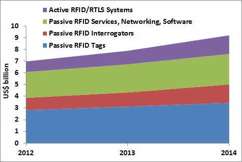 Global RFID market to reach $7.88 billion in 2013