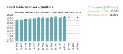 afgc-year-on-year-growth_index-edition-23-2