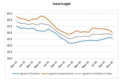 Lower your (freight) expectations