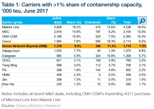 Japanese shipping lines merge to form a sizeable carrier