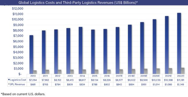 3PL revenues to hit USD 1.1 trillion by 2022