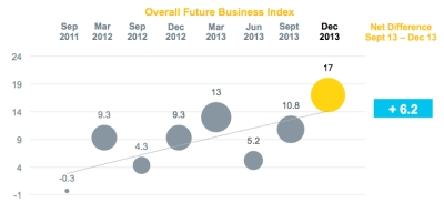 Comm bank business confidence Q4 2013