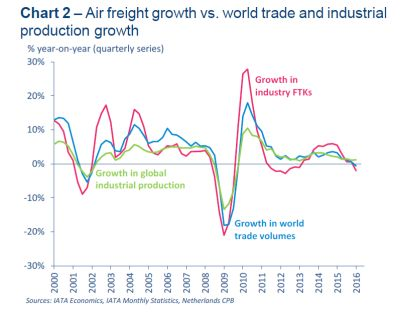 Air freight showing signs of recovery – maybe