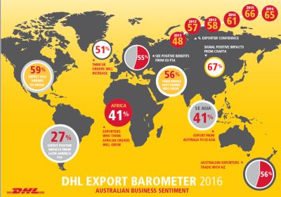 Exporter confidence plateaus amid competing head and tailwinds