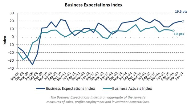 Business confidence is solid, but where are the jobs?